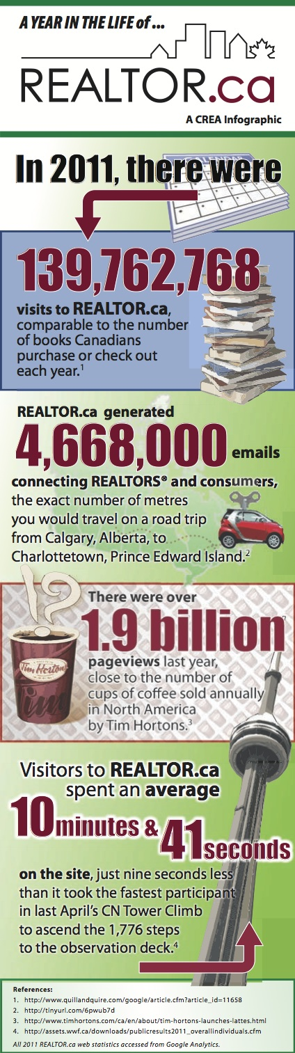 Just how much traffic does REALTOR.ca get? Check out this infographic