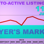 Video: Greater Vancouver Housing Market Update July 2012