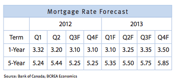 Be prepared for Canadian mortgage rates close to 5% by ...