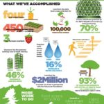 Infographic: Vancouver Greenest City by 2020