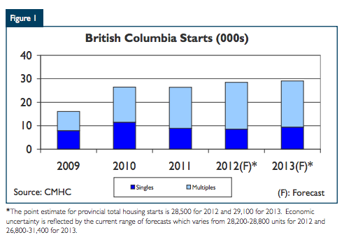 British Columbia Housing Market Outlook 2013