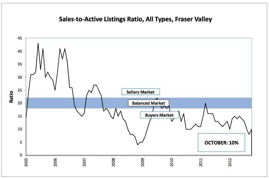 Positive signs for Fraser Valley housing market - November 2012 Real Estate Stats