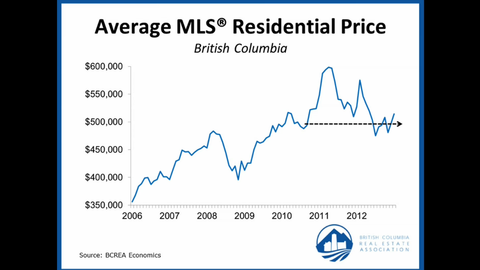 BC Real Estate Association Housing Market Update February 2013