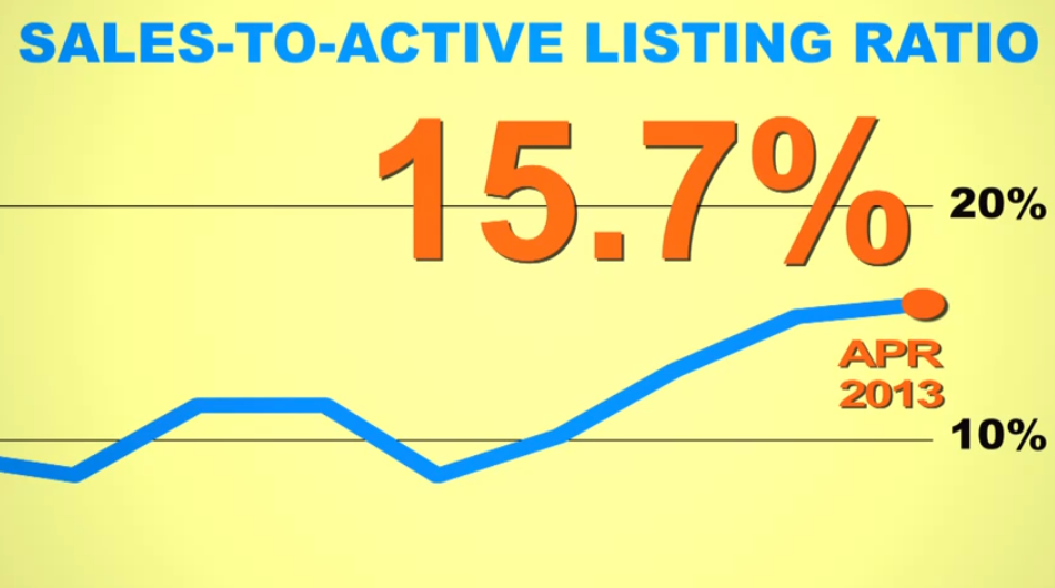 Video: Greater Vancouver Housing Market Update May 2013