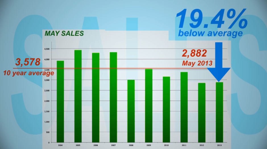Greater Vancouver Housing Market Update June 2013