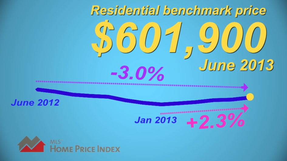 Greater Vancouver Housing Market Update July 2013